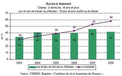 Acces-internet-france