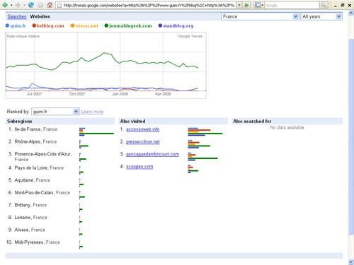 Comparatif-classement-blog-