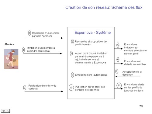 Creation_reseau