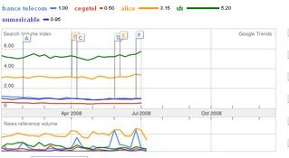 Recherche-marques-telecom-w