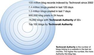 Statistiques_blogs